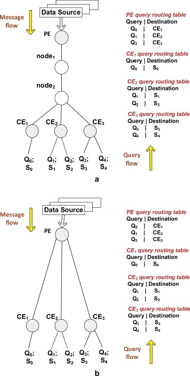 Efficient message delivery models for xml based publishsubscribe xml pubsub a the cross layer multicast model queries used are listed in fig 1 b the peer model ccuart Images