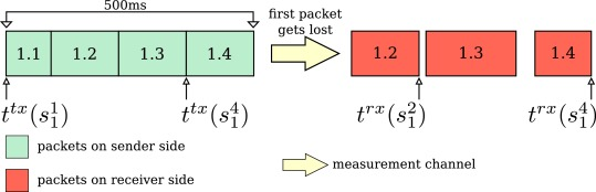 Moving measurements: Measuring network characteristics of