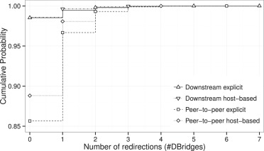 Evaluation of link layer mobility in Ethernet networks