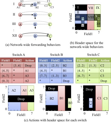 Fast packet classification algorithm for network-wide forwarding