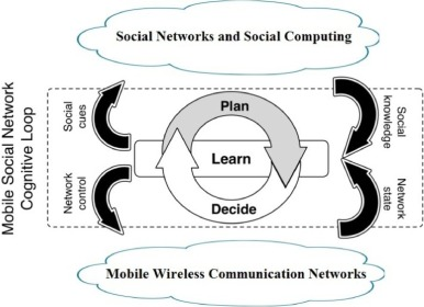 Mobile social networks design requirements architecture and state fig 1 ccuart Gallery