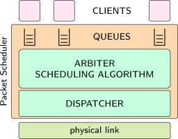 PSPAT: Software packet scheduling at hardware speed - ScienceDirect