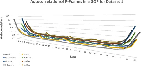 Video frame size modeling for user-generated traffic in an