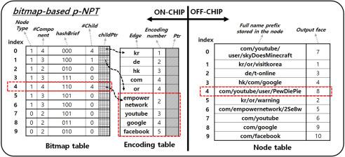 Bitmap-based priority-NPT for packet forwarding at named