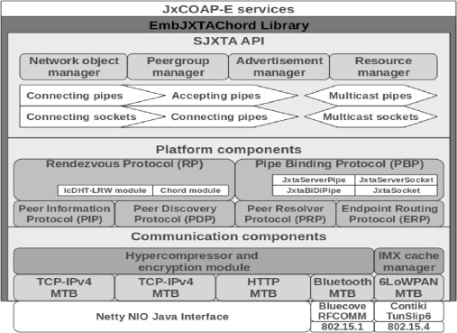A novel JXTA-based architecture for implementing
