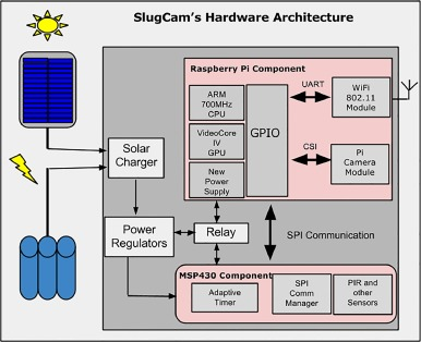 Solar-powered, wireless smart camera network: An IoT solution for