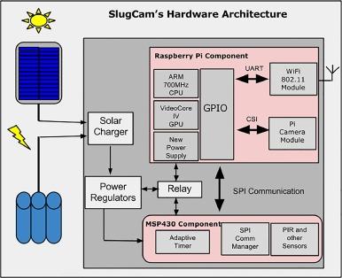 Solar-powered, wireless smart camera network: An IoT