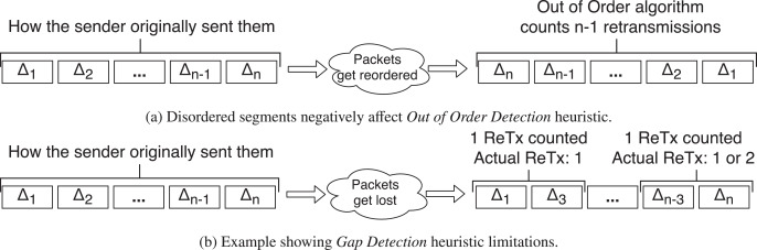Online detection of pathological TCP flows with