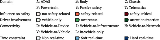 Security and privacy for innovative automotive applications: A