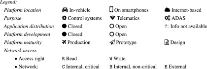 Security and privacy for innovative automotive applications