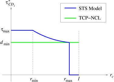 TCP-NCL: A serialized-timer approach for enhancing TCP over