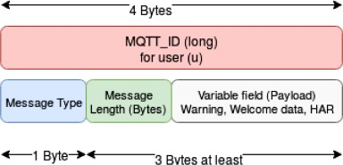 A real IoT device deployment for e-Health applications under