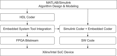 Software-defined Radios: Architecture, state-of-the-art, and