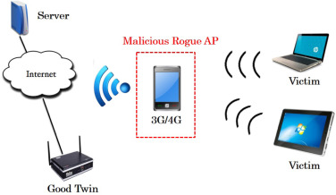 A solution to detect the existence of a malicious rogue AP