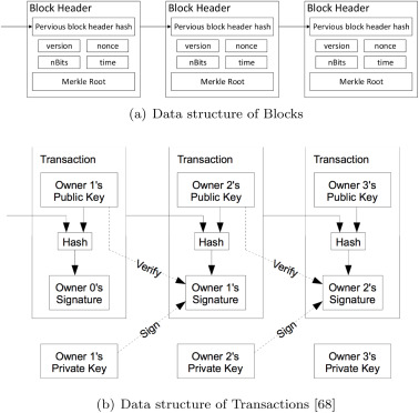 Survey on blockchain for Internet of Things - ScienceDirect