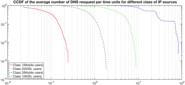 A Cartography of Web Tracking using DNS Records - ScienceDirect