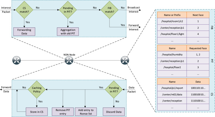 A survey of Internet of Things communication using ICN: A use case