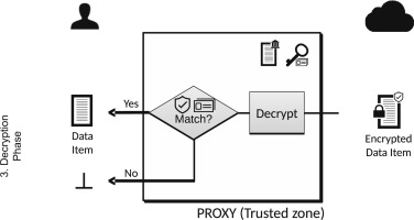 Privacy-preserving cloud computing on sensitive data: A