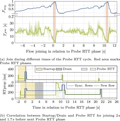 Reproducible measurements of TCP BBR congestion control - ScienceDirect