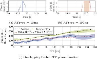 Reproducible measurements of TCP BBR congestion control