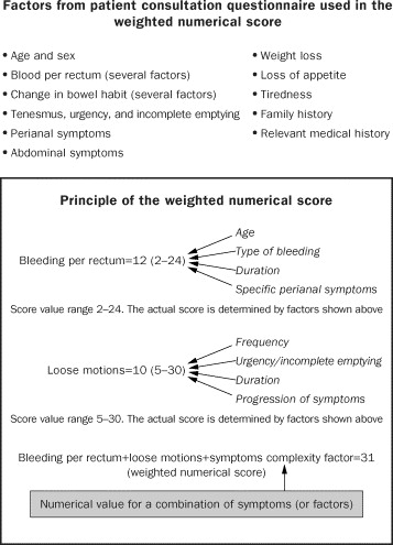 Prediction Of Colorectal Cancer By A Patient Consultation Questionnaire And Scoring System A Prospective Study Sciencedirect