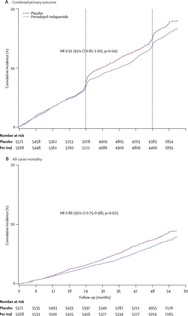 diabetes macrovascular y microvascular