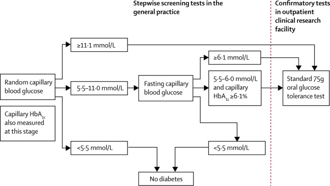 Screening for type 2 diabetes and population mortality over 10 addition cambridge screening and diagnostic procedurehba1cglycated haemoglobin sciox Gallery
