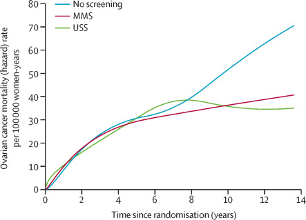 Ovarian cancer screening and mortality in the UK Collaborative Trial