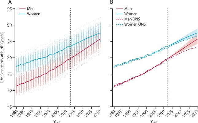 The future of life expectancy and life expectancy