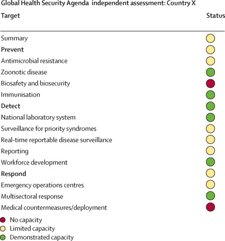 Global health security: the wider lessons from the west