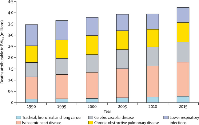 Estimates and 25-year trends of the global burden of disease