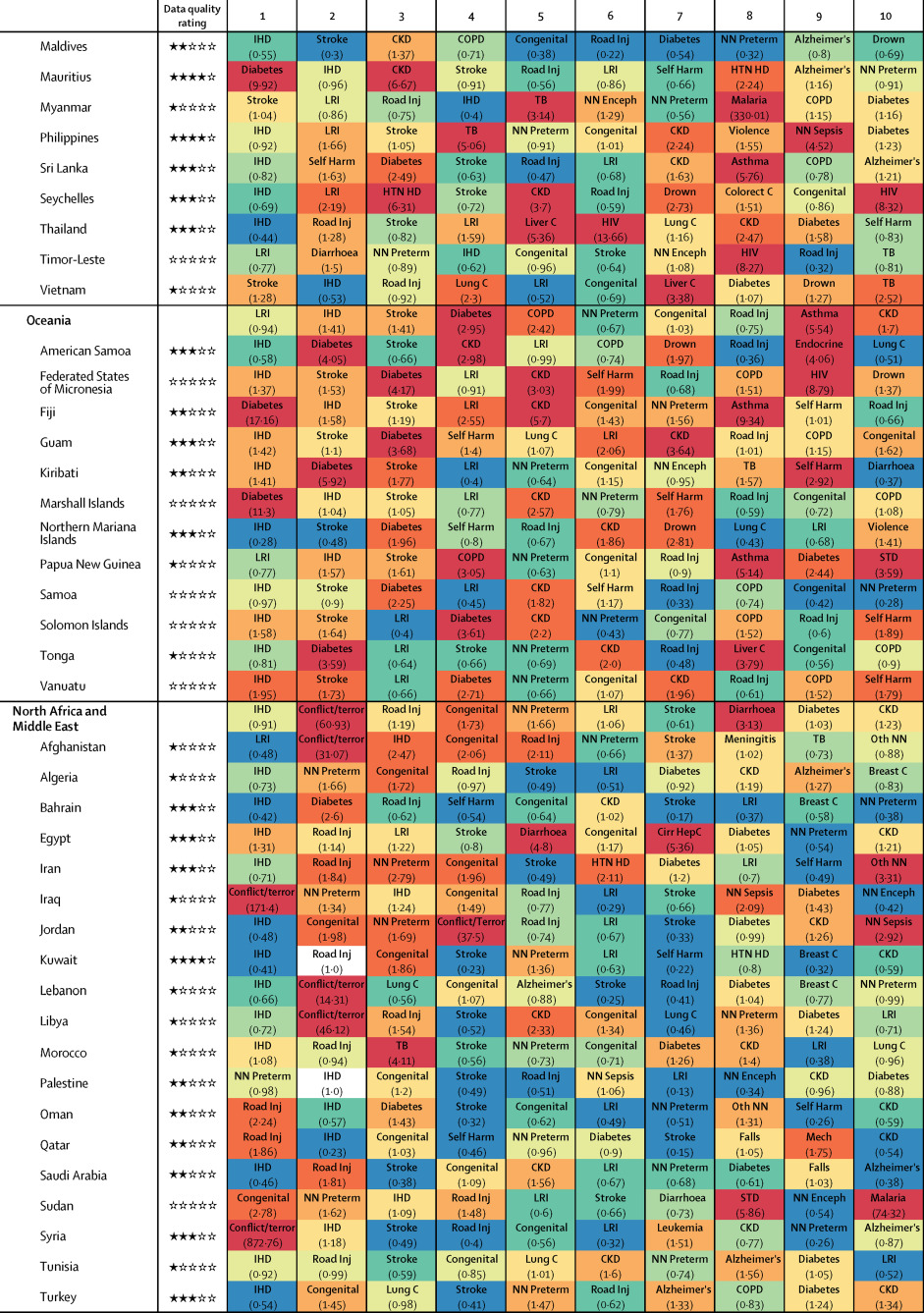 Global, regional, and national age-sex specific mortality for 264