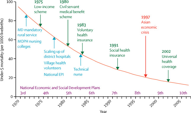 Health systems development in Thailand: a solid platform for