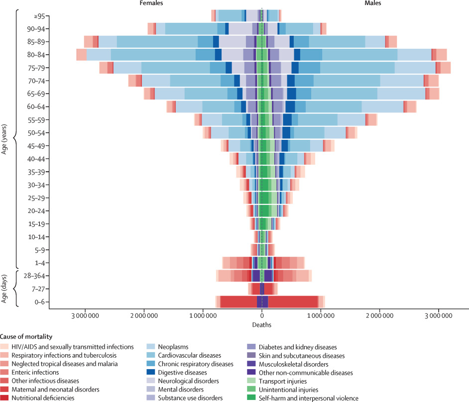 Global, regional, and national age-sex-specific mortality for 282
