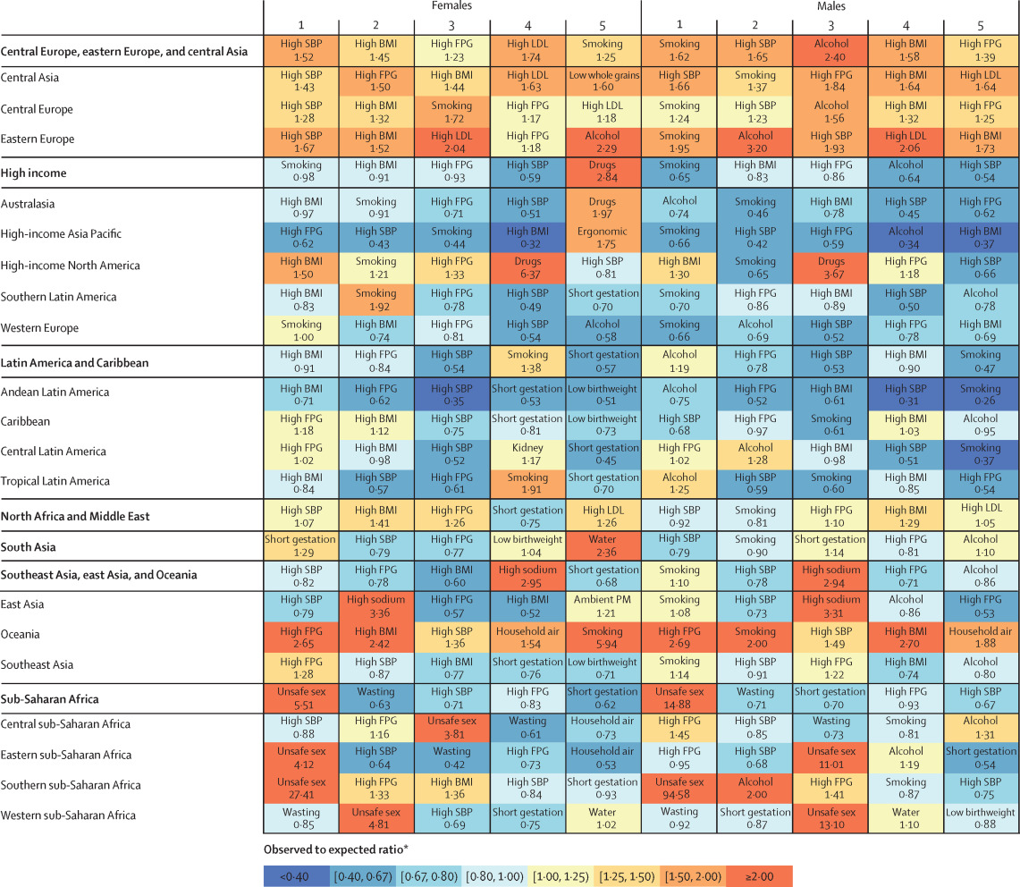 Global, regional, and national comparative risk assessment of 84 ...