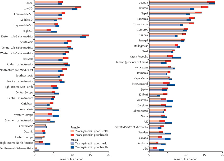 Global, regional, and national disability-adjusted life