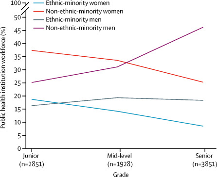 Health Policy More talk than action: gender and ethnic diversity in leading public health universities