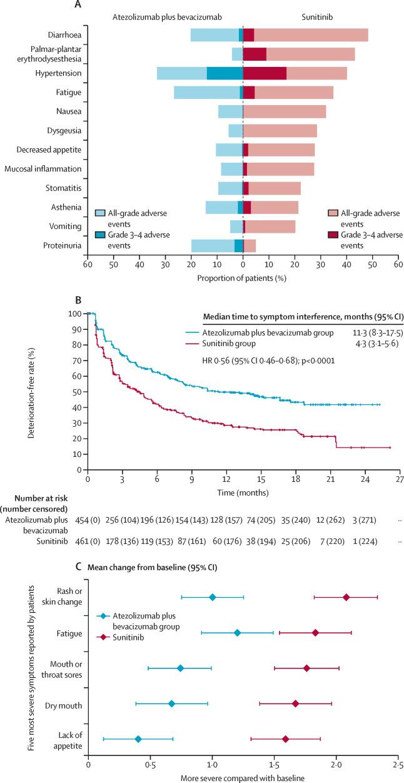 Atezolizumab plus bevacizumab versus sunitinib in patients