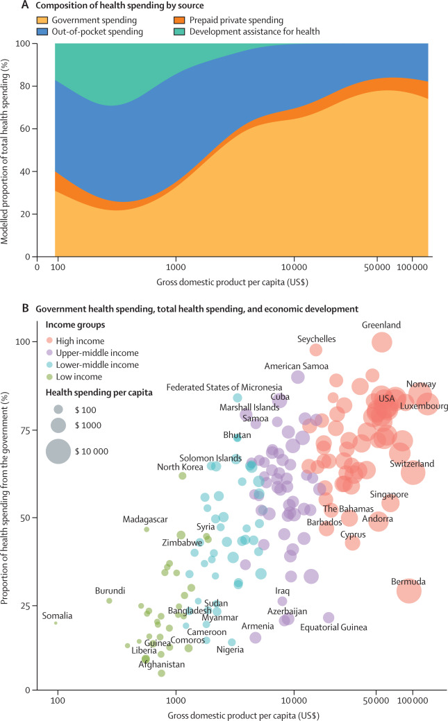 Past, present, and future of global health financing: a review of