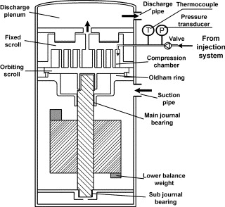 Influence of liquid refrigerant injection on the performance of an schematic of the test compressor sciox Images