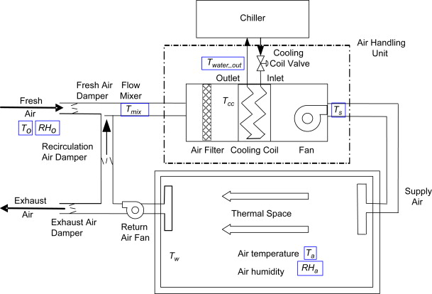 Model-based Fault Detection and Diagnosis of HVAC systems using ...
