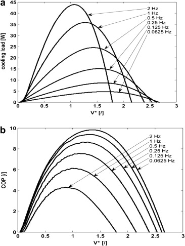 Dynamic Operation Of An Active Magnetic Regenerator Amr Numerical