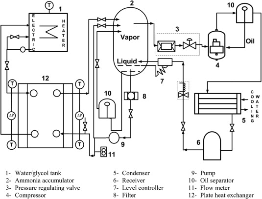 Experimental Investigation Of Evaporation Heat Transfer And Pressure