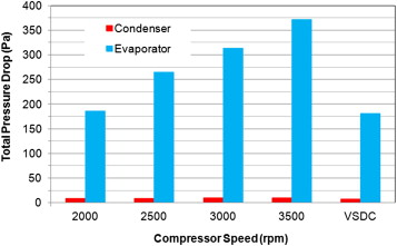 Performance evaluation of a variable speed DC compressor