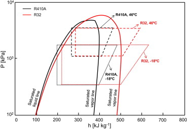 Performance comparison of R410A and R32 in vapor injection