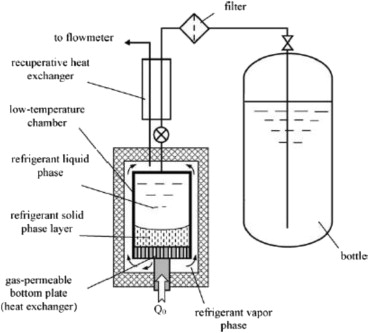 A Review Study Of Solidgas Sublimation Flow For Refrigeration From