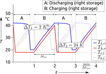 Storage devices for heat exchangers with phase change - ScienceDirect