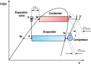 fault diagnosis of a vapor compression refrigeration system with rh sciencedirect com