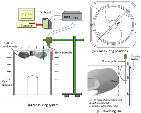 Aerodynamic Performance Improvement Of Up Flow Outdoor Unit