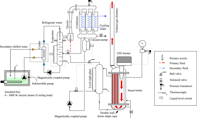 Development And Performance Of Steam Ejector Refrigeration System